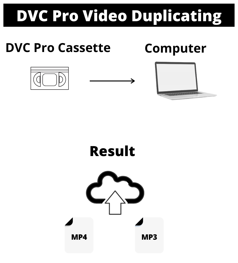 Duplicate DVC Pro cassette to Digital