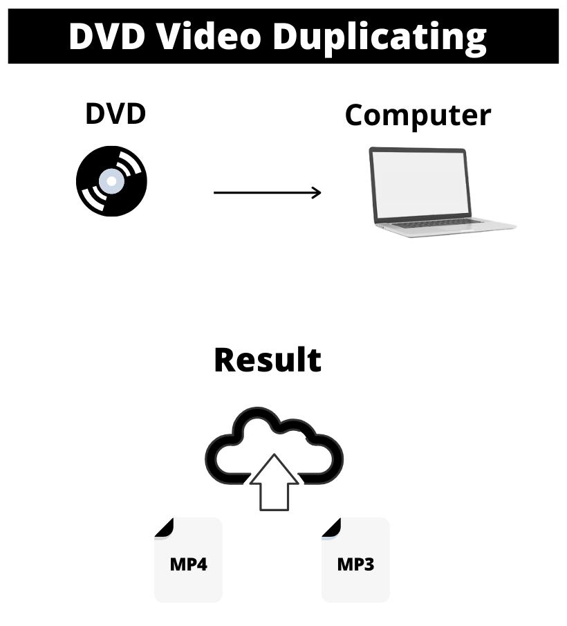 Duplicate DVD to Digital